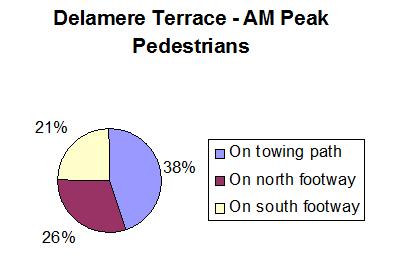 Pie Chart 3